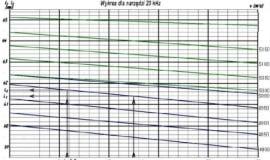 Jak wykonać narzędzia ultradźwiękowe