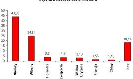 Analiza światowego i polskiego rynku maszyn pakujących