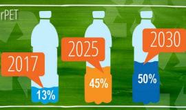 PepsiCo zwiększy udział rPET w butelkach produkowanych w UE