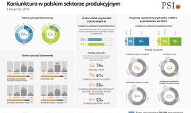 Producenci w Polsce zadowoleni z kondycji swoich firm