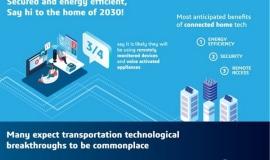 W 2030 r. pojazdy autonomiczne, usługi MaaS oraz samochody elektryczne będą codziennością