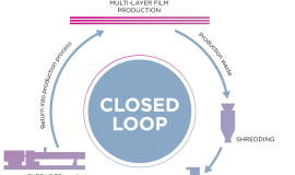 Coperion delivers inovative closed-loop solution