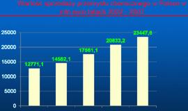 Ocena polskiego przemysłu chemicznego na Forum Ekologicznym w Toruniu