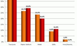 Prognozy na temat rynku opakowaniowego w Polsce