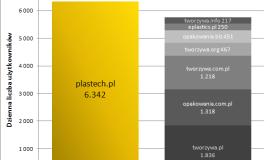 Plastech.pl na rynku tworzyw sztucznych i opakowań