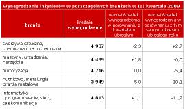Zarobki inżynierów w Polsce