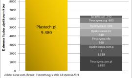 Podsumowanie 2010 r. w Plastech.pl