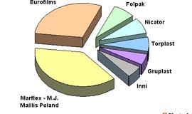 Serwis Plastech.pl analizuje polski rynek folii stretch