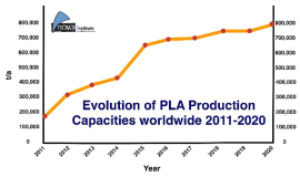Growth in PLA bioplastics: a production capacity of over 800,000 tonnes expected by 2020