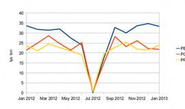 Spadek krajowej produkcji PE, PP i PCW