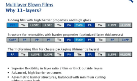 Reifenhäuser Blown Film improves production on 11-layer line