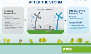 Ultraleichter Strommast aus Polyurethan von BASF