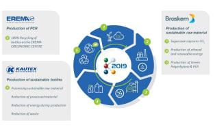 K-2019: Braskem, Kautex Maschinenbau and Erema will demonstrate a closed plastic loop