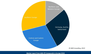 The European Market for PP Compounds