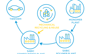 SABIC launches recycled automotive grades under Trucircle portfolio of circular solutions