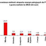 Analiza światowego i polskiego…
