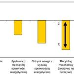 Recykling i odzysk zmniejszają