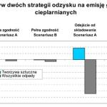Wpływ różnych strategii odzysku