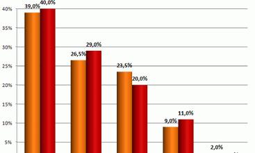 Prognozy na temat rynku opakowaniowego