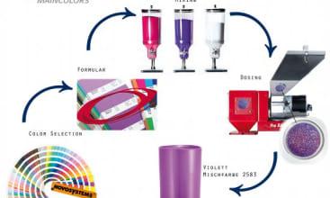 Coloring plastics using the