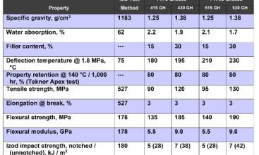 New polyamide compound grades
