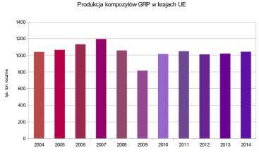 Polska branża kompozytów wciąż