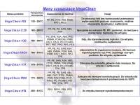granulaty-czyszczace-vegaclean