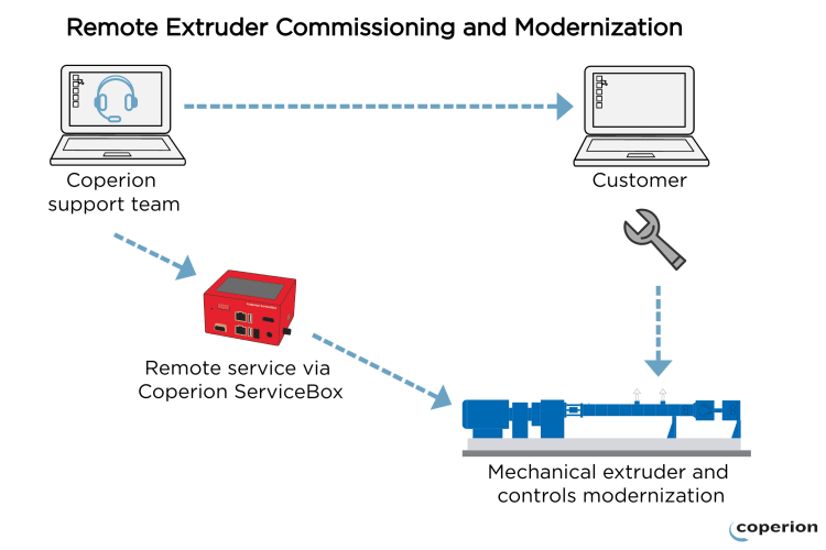 coperion-remote-commissioning-graphic-en