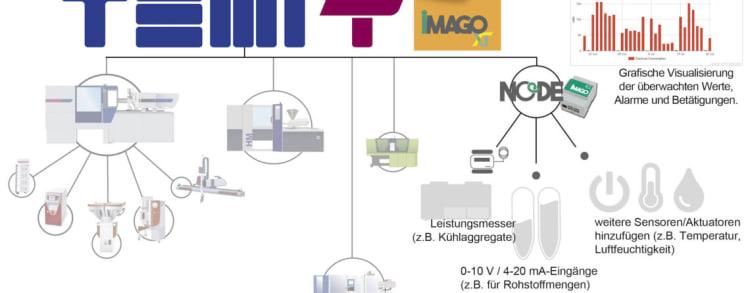 System zarządzania produkcją MES TEMI+