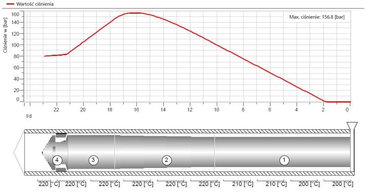 Przebieg ciśnienia wzdłuż ślimaka po zmianie długości strefy dozowania