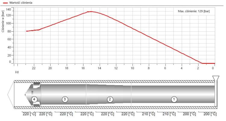 Przebieg ciśnienia wzdłuż ślimaka po zmianie głębokości zwoju o ok. 28%