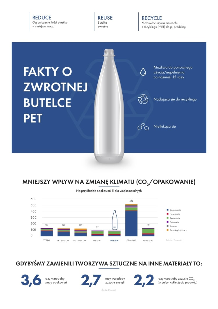 infografika-butelka-zwrotna-pet