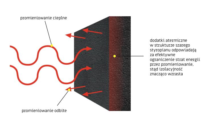 psps-schemat-dzialania-dodatkow-atermicznych-w-szarym-styropianie