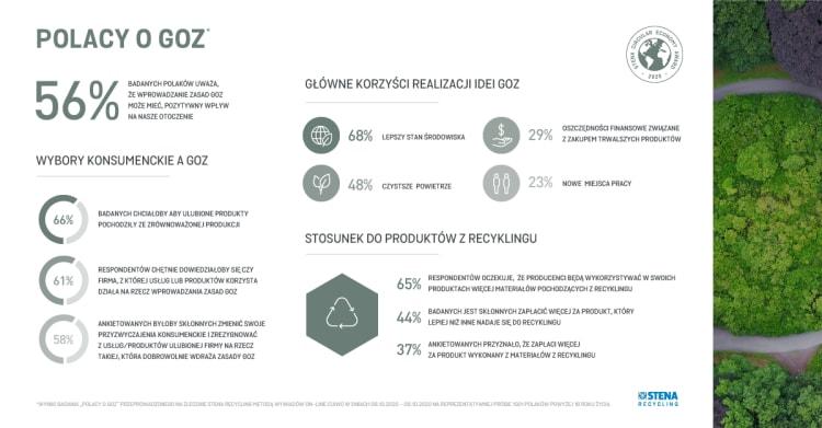 infografika-polacy-o-goz-stena-recycling