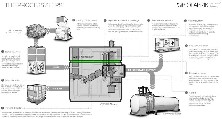 wastx-plastic-process-steps