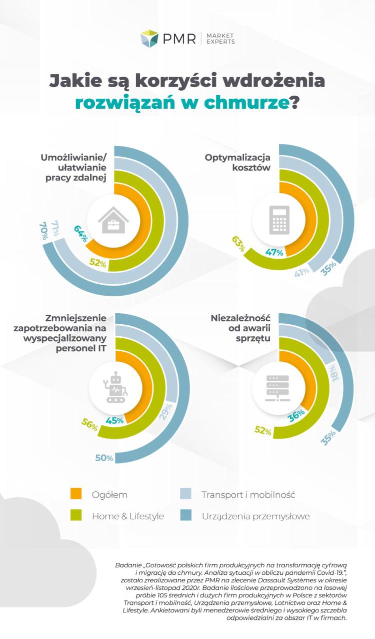 badanie-transformacja-cyfrowa-infografika1-03-cz2