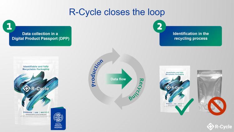 r-cycle-closes-the-loop
