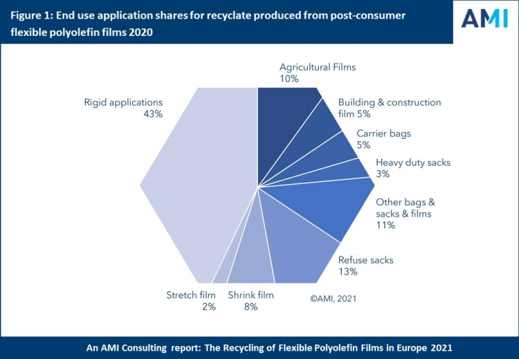 figure-1-end-use-application-shares-for-recyclate-produced