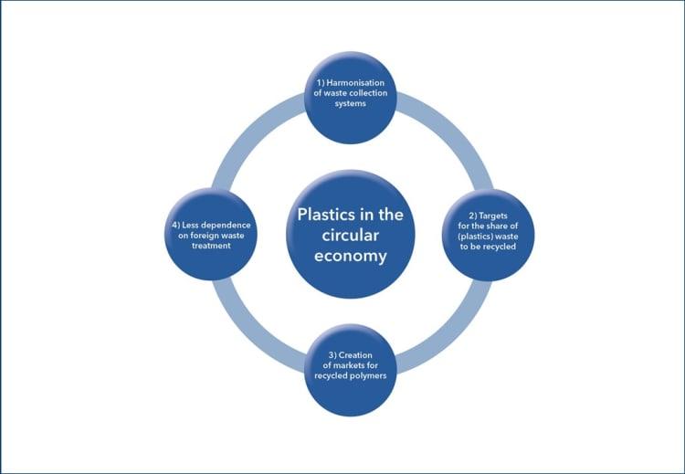 figure-2-plastics-in-the-circular-economy