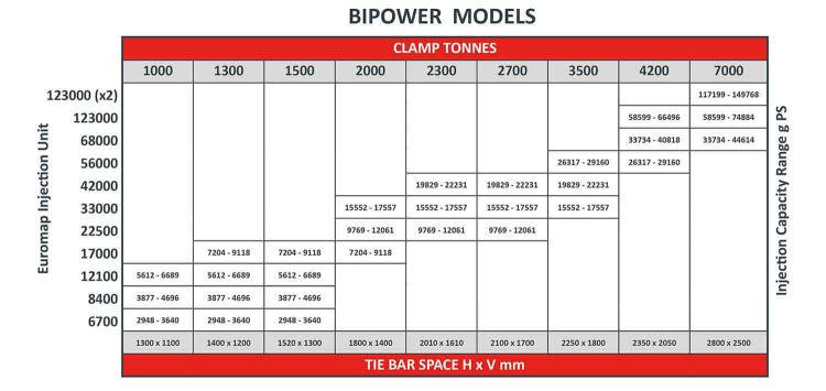 bipower-spec-table