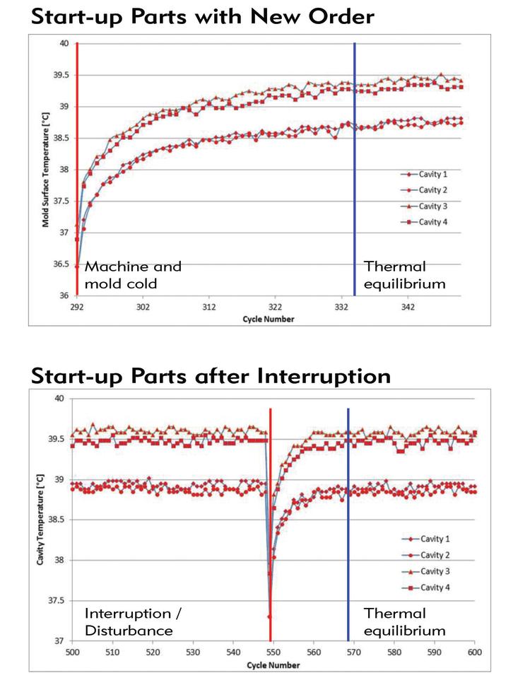 monitorowanie-temperatury-sciany-formy-okresla-rownowage