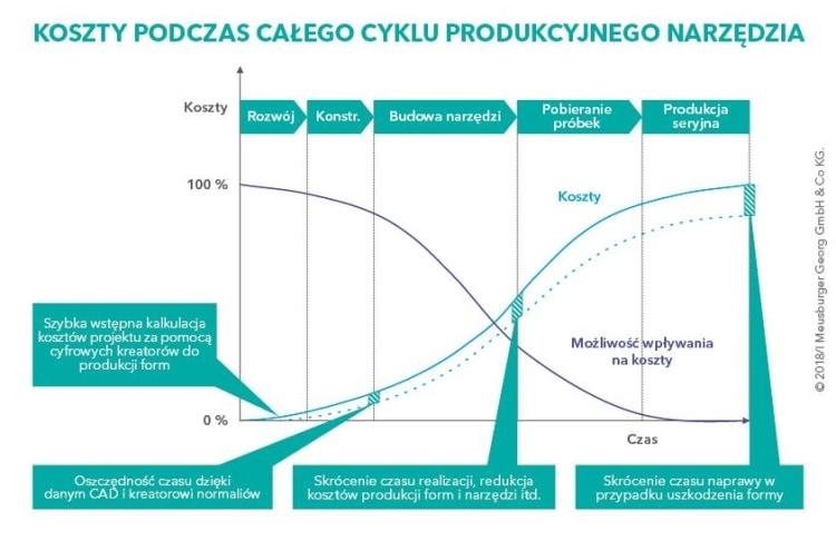 koszty-podczas-cyklu-produkcyjnego-narzedzia