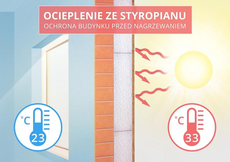 psps-styropian-chroni-przed-upalem