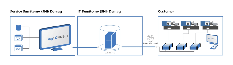 sumitomo-connect-portal
