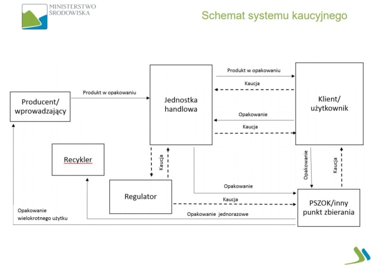 schemat-systemu-kaucyjnego