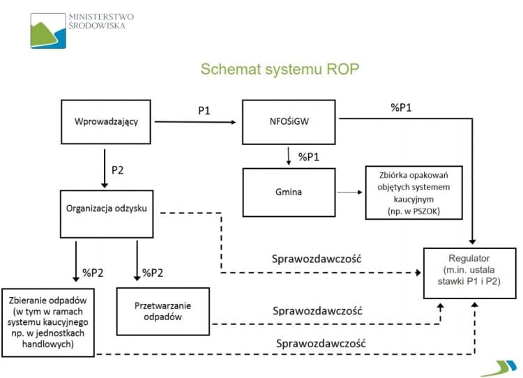 schemat-systemu-rop
