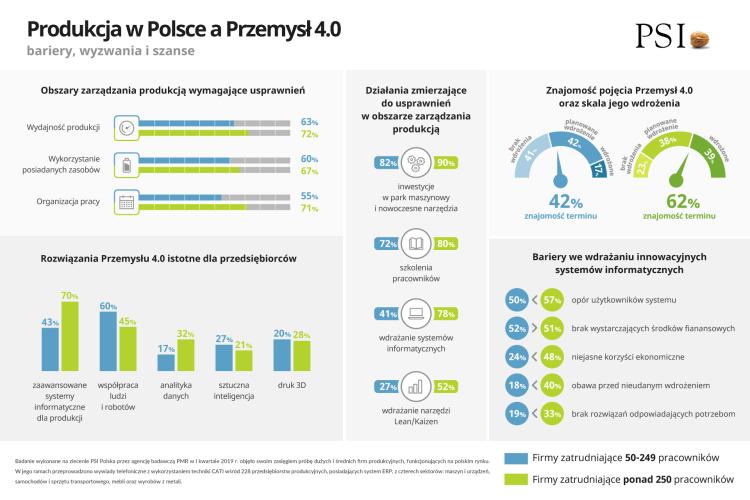 produkcja-przemyslowa-infografika