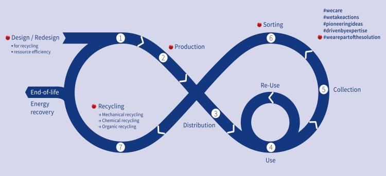 sukano-recycling-loop