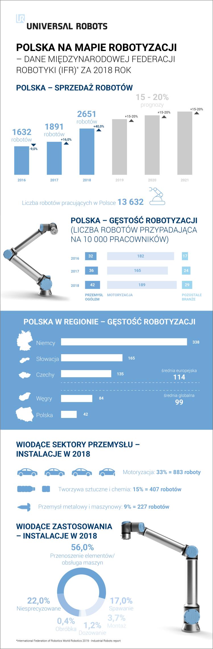 infografika-polska-na-mapie-robotyzacji-ur