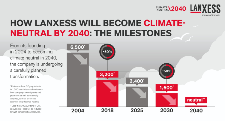 lanxess-become-climate-neutral